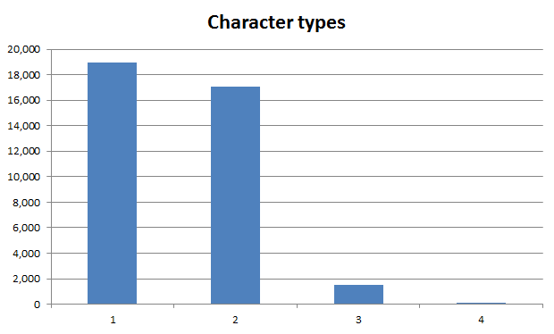 Spread of character types