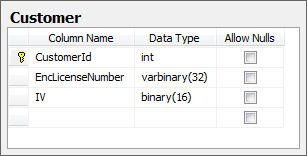 Sample customer table showing encrypted license and IV fields