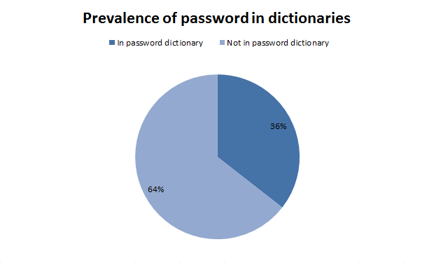 Prevalence of password in dictionaries