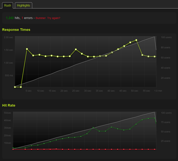 ASafaWeb performing well in a rush after the additional web server was added