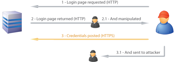 Sequence of login page loaded over HTTP and posted to HTTPS whilst being copied to an attacker