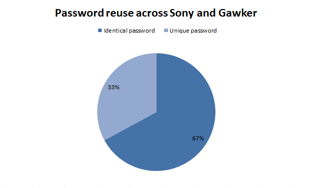 Password reuse across Sony and Gawker