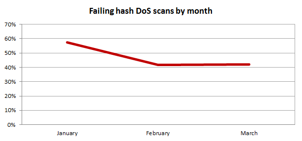 Failing hash DoS scans by month