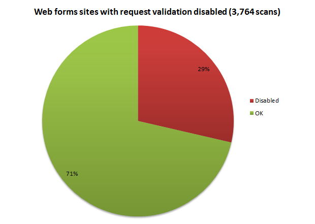 Web forms sites with request validation disabled