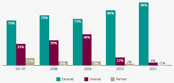 Threat agents over time by percent of breaches