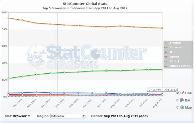 Firefox and Chrome owning 91% of the Indonesian market