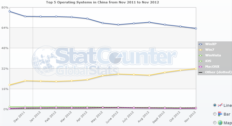 China being dominated by Windows XP (63%)