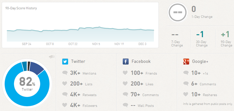 My Klout dashboard