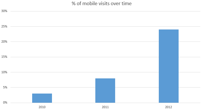 Mobile visitors over time