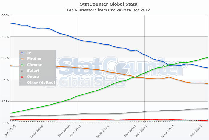 IE declining from 56% in December '09 down to 31% in December '12