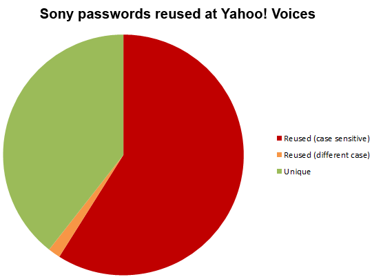 Reuse of passwords between Sony and Yahoo! Voices