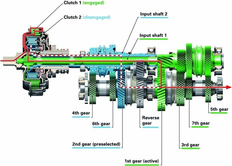 Typical dual clutch architecture