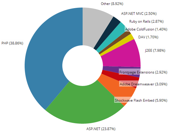 Distribution of web frameworks pie chart