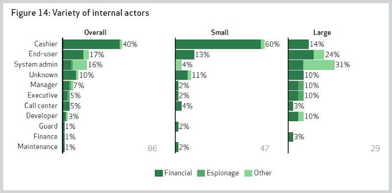 Variety of internal actors