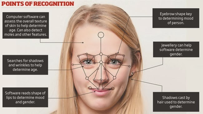 Points of facial recognition