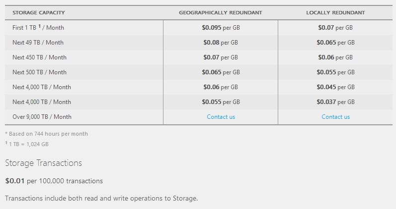 Azure storage pricing chart