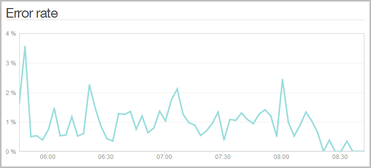 NewRelic error report