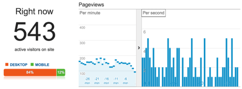 Analytics Real Time showing 543 active visitors on the site