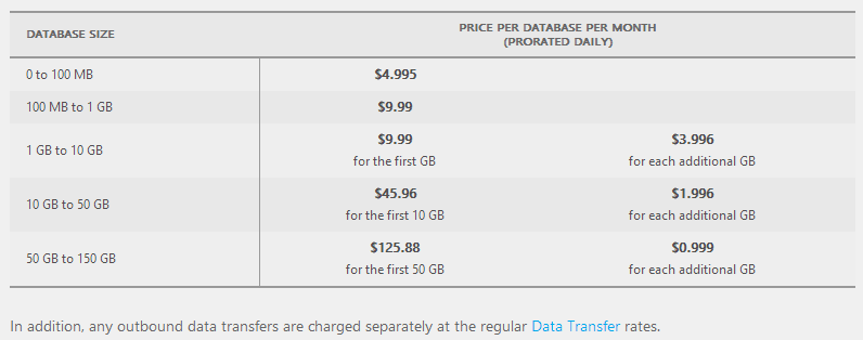 SQL Azure pricing
