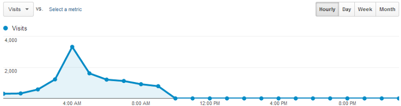 Google Analytics report for the day