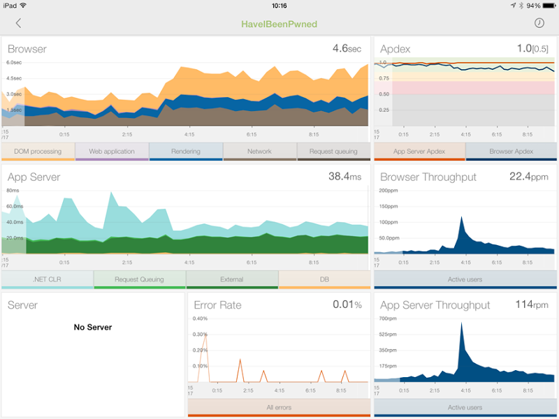 All NewRelic reports