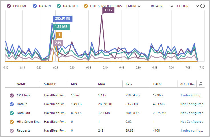 Per minute web site monitoring