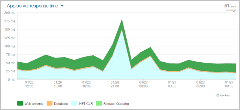NewRelic report showing consistent performance across the backup period