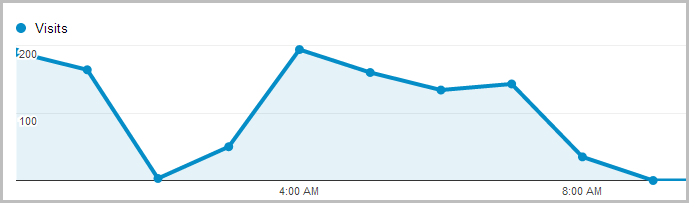 Google Analystics outage at 2am