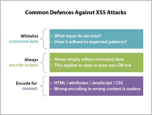 Common Defences Against XSS Attacks