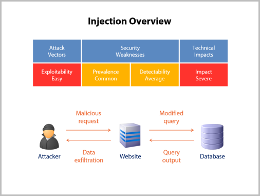 Injeciton overview