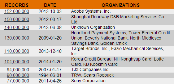 Top data breaches with 5 of the top 7 occurring in the last 6 months