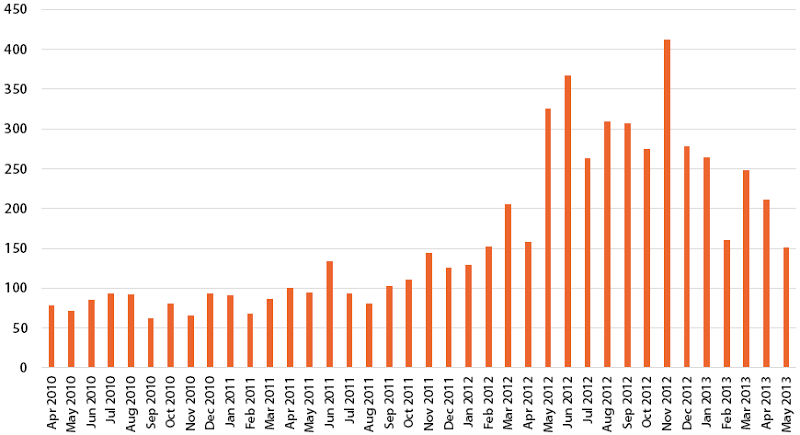 Data breaches by month increasing drmatically