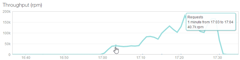NewRelic showing 40.7k requests per minute at the start of the test