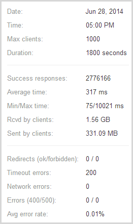 loader.io stats showing 2,776,166 requests