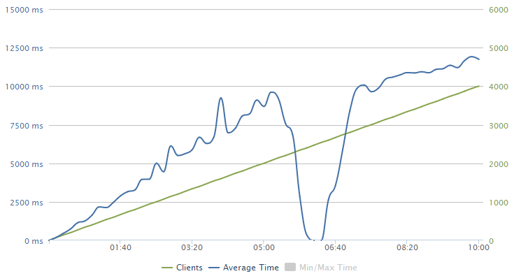 loader.io showing a big dip when I got DDoS'd