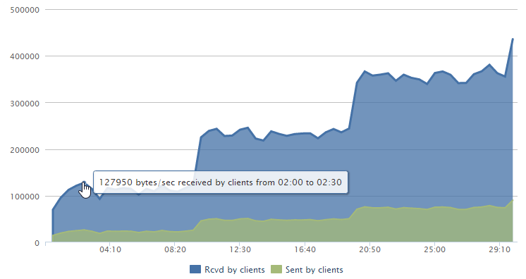 loader.io graph with 127,950 bytes downloaded per second at the beginning of the test