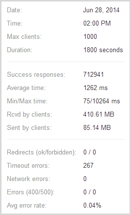 loader.io stats showing 712,941 requests