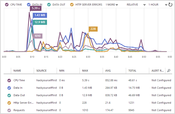 Azure monitoring stats showing numerous errors