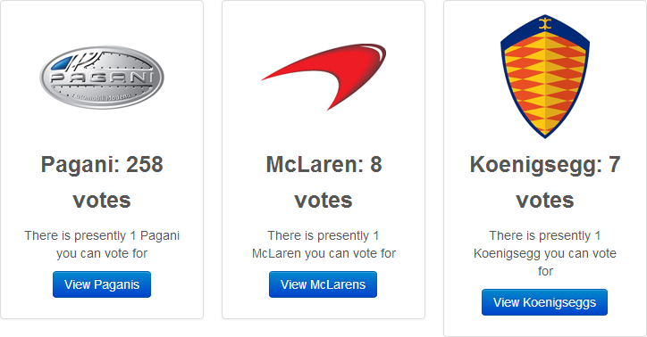 258 votes fo Pagani, 8 for McLaren and 7 for Koenigsegg