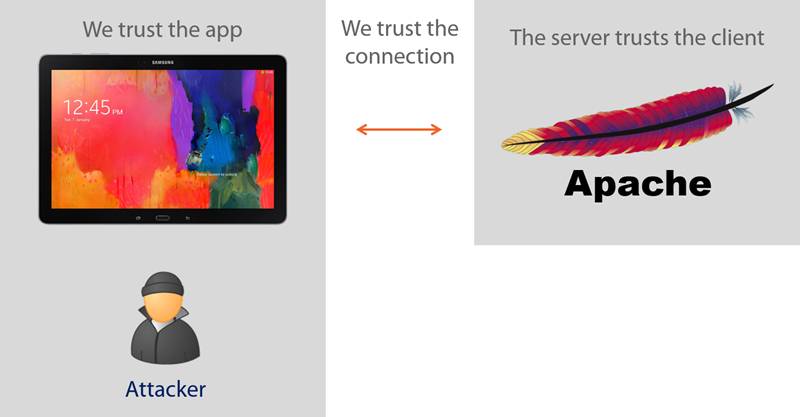 Trust between app and back end