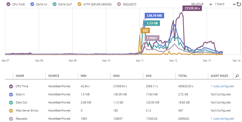 Azure's website monitoring graph