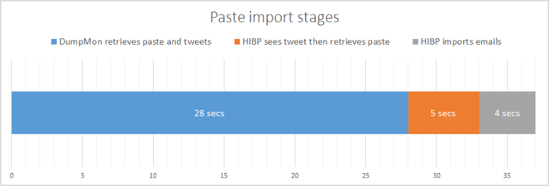 DumpMon retrieving paste and tweeting in 28 secs, HIBP retrieving paste in 5 secs, HIBP importing emails in 4 secs