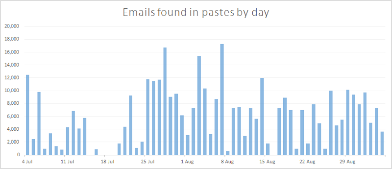 A graph of emails found in pastes by day