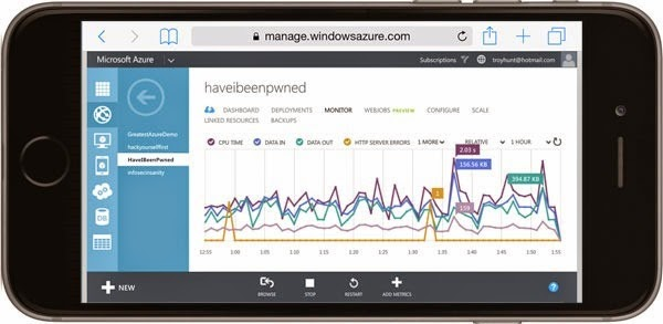 The Azure Management Portal on the 6 Plus