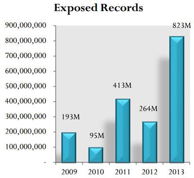 823 million breached records exposed in 2013