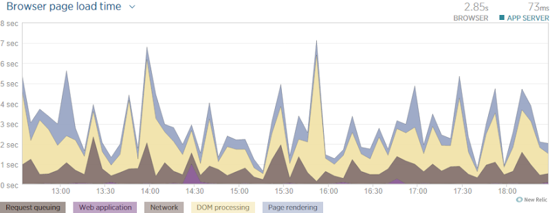 NewRelic showing a 2.85s browser load time