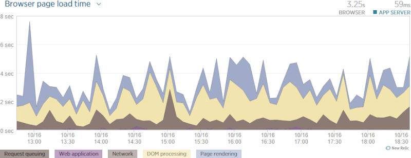 NewRelic showing a 3.25s browser load time
