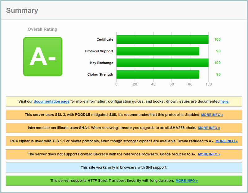 An A- rating on SSL labs with SSL 3 being reported as enabled