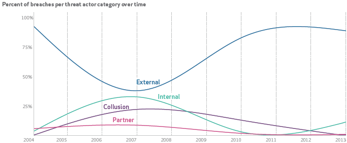 Verizon 2014 Data Breach Investigations Report: Percent of breaches per threat actor category over time