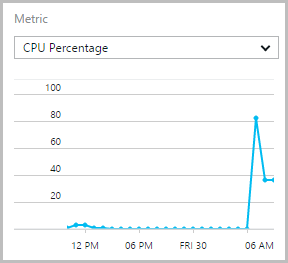 Azure CPU utilisation showing a peak of 80%